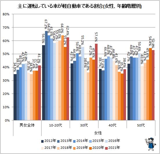↑ 主に運転している車が軽自動車である割合(女性、年齢階層別)