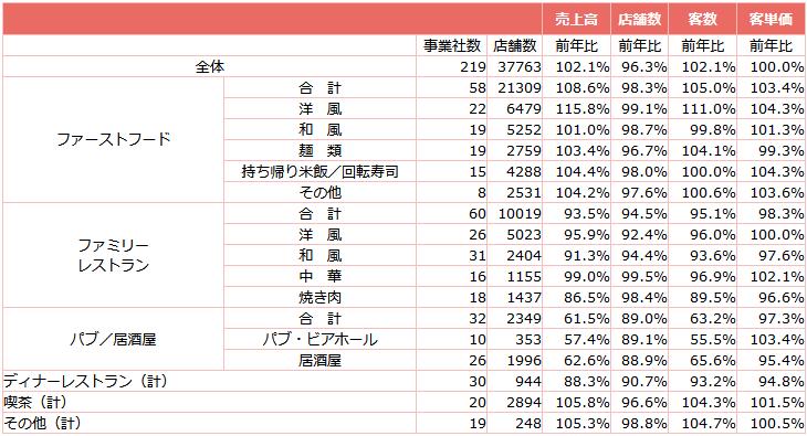 ↑ 外食産業前年同月比・全店データ(2021年7月分)