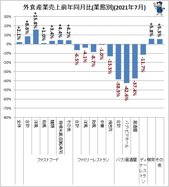 ↑ 外食産業売上前年同月比(業態別)(2021年7月)