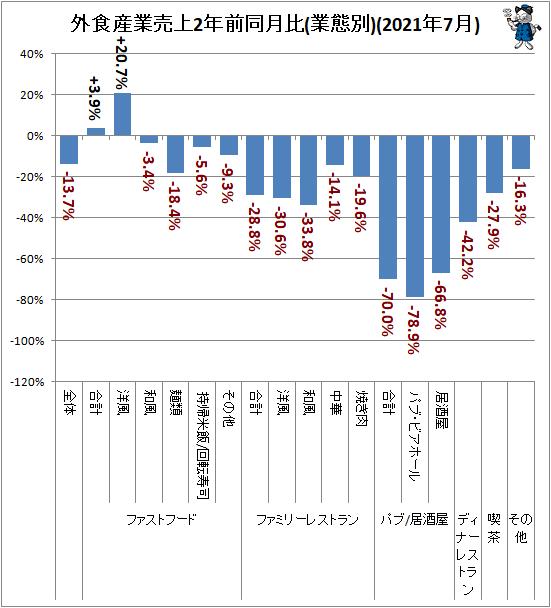↑ 外食産業売上2年前同月比(業態別)(2021年7月)