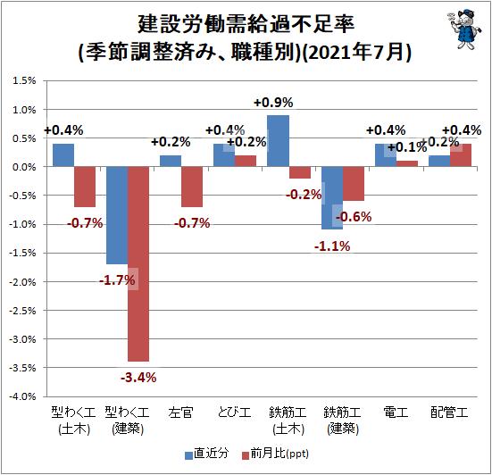 ↑ 建設労働需給過不足率(季節調整済み、職種別)(2021年7月)