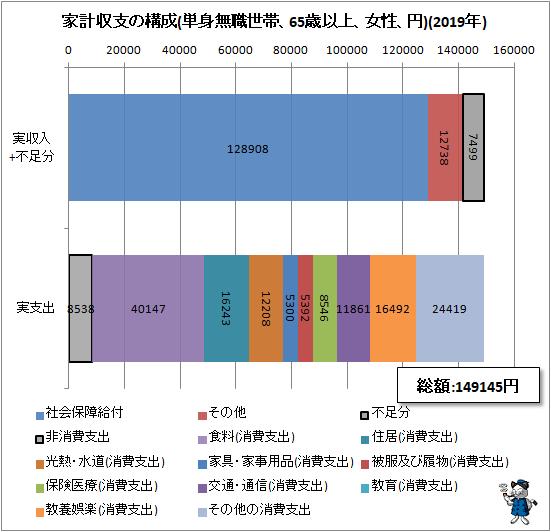 ↑ 家計収支の構成(単身無職世帯、65歳以上、女性、円)(2019年)