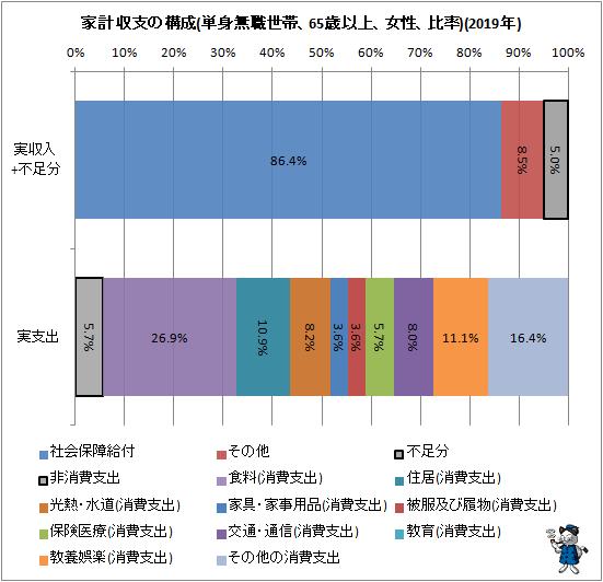 ↑ 家計収支の構成(単身無職世帯、65歳以上、女性、比率)(2019年)