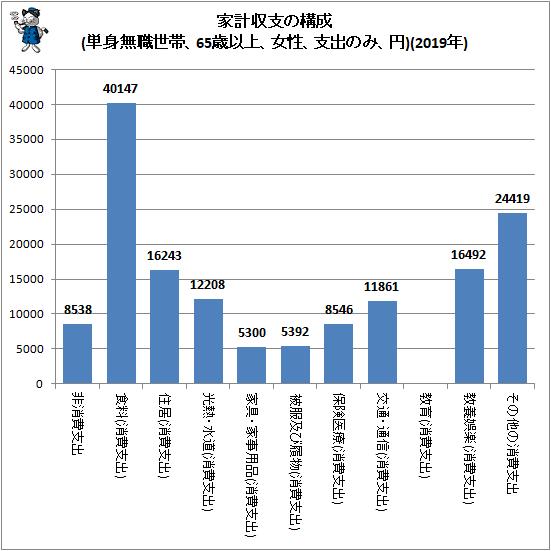↑ 家計収支の構成(単身無職世帯、65歳以上、女性、支出のみ、円)(2019年)