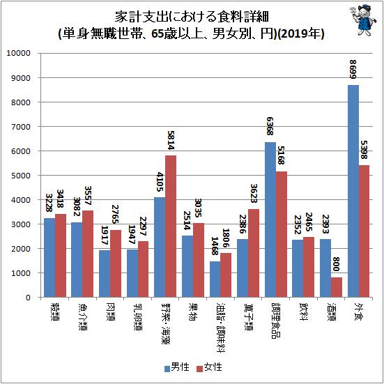 ↑ 家計支出における食料詳細(単身無職世帯、65歳以上、男女別、円)(2019年)