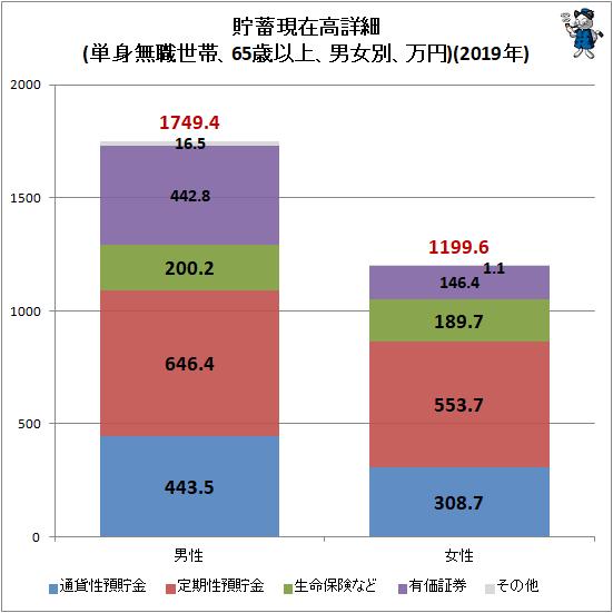 ↑ 貯蓄現在高詳細(単身無職世帯、65歳以上、男女別、万円)(2019年)