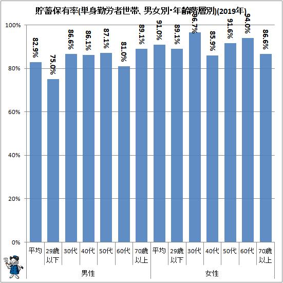 ↑ 貯蓄保有率(単身勤労者世帯、男女別・年齢階層別)(2019年)