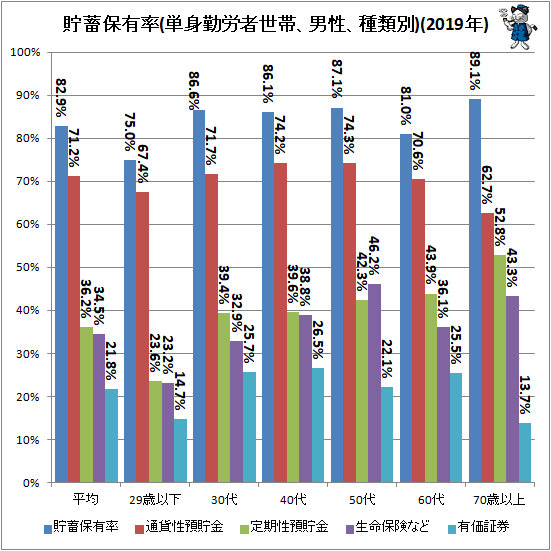 ↑ 貯蓄保有率(単身勤労者世帯、男性、種類別)(2019年)