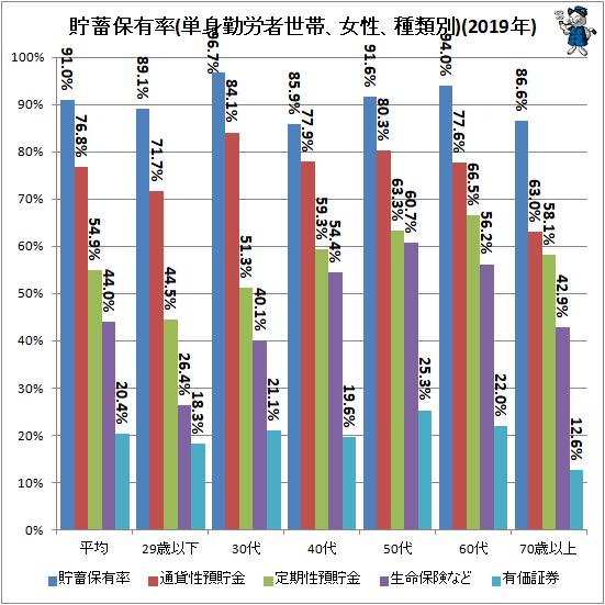 ↑ 貯蓄保有率(単身勤労者世帯、女性、種類別)(2019年)