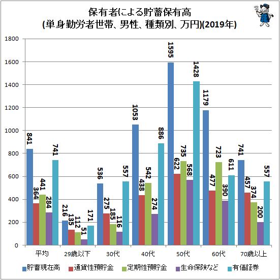 ↑ 保有者による貯蓄保有高(単身勤労者世帯、男性、種類別、万円)(2019年)