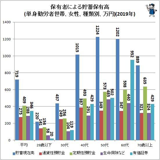 ↑ 保有者による貯蓄保有高(単身勤労者世帯、女性、種類別、万円)(2019年)