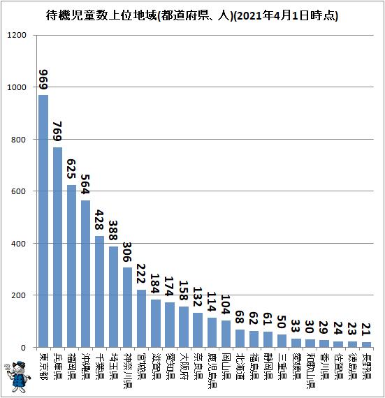 ↑ 待機児童数上位地域(都道府県、人)(2021年4月1日時点)
