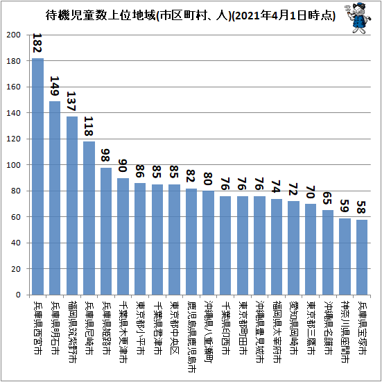 ↑ 待機児童数上位市区町村(2021年4月1日時点)