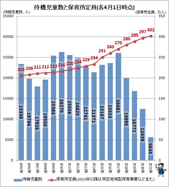 ↑ 待機児童数と保育所定員(各4月1日時点)