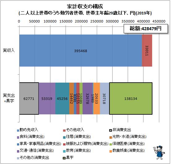 ↑ 家計収支の構成(二人以上世帯のうち勤労者世帯、世帯主年齢29歳以下、円)(2019年)