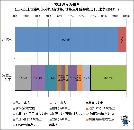↑ 家計収支の構成(二人以上世帯のうち勤労者世帯、世帯主年齢29歳以下、比率)(2019年)