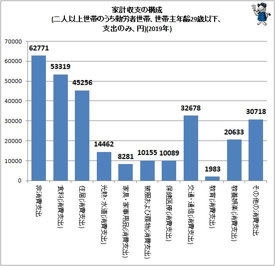 ↑ 家計収支の構成(二人以上世帯のうち勤労者世帯、世帯主年齢29歳以下、支出のみ、円)(2019年)