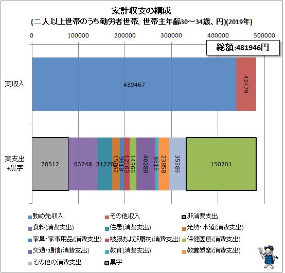 ↑ 家計収支の構成(二人以上世帯のうち勤労者世帯、世帯主年齢30-34歳、円)(2019年)