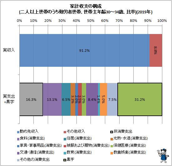 ↑ 家計収支の構成(二人以上世帯のうち勤労者世帯、世帯主年齢30-34歳、比率)(2019年)