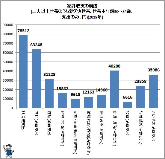 ↑ 家計収支の構成(二人以上世帯のうち勤労者世帯、世帯主年齢30-34歳、支出のみ、円)(2019年)