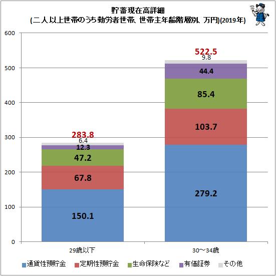 ↑ 貯蓄現在高詳細(二人以上世帯のうち勤労者世帯、世帯主年齢階層別、万円)(2019年)