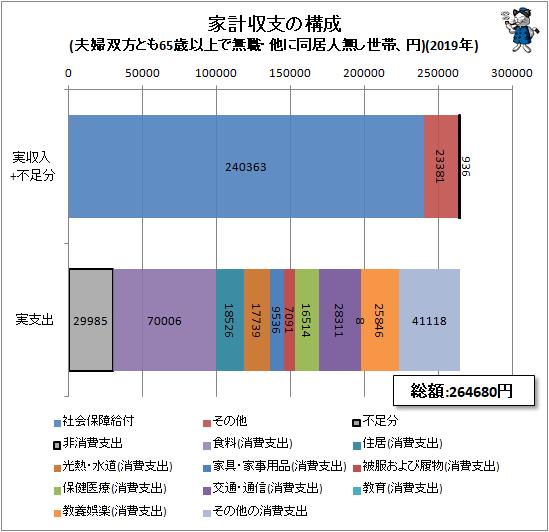 ↑ 家計収支の構成(夫婦双方とも65歳以上で無職・他に同居人無し世帯、円)(2019年)