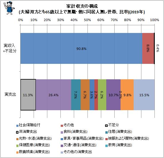 ↑ 家計収支の構成(夫婦双方とも65歳以上で無職・他に同居人無し世帯、比率)(2019年)