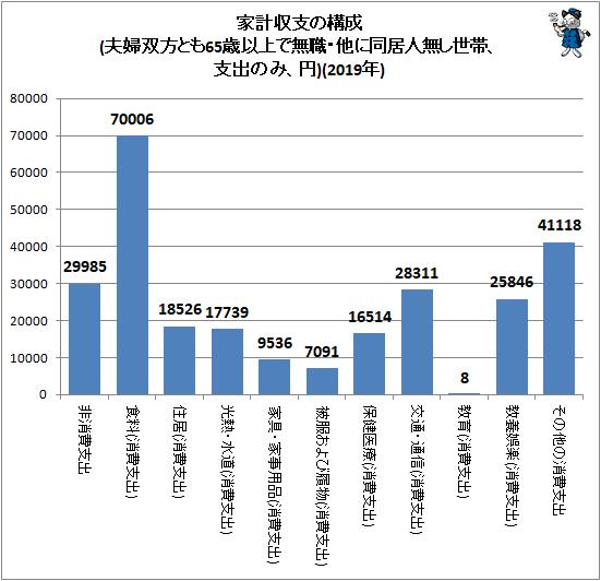 ↑ 家計収支の構成(夫婦双方とも65歳以上で無職・他に同居人無し世帯、支出のみ、円)(2019年)
