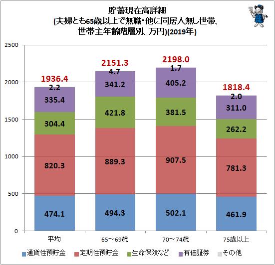 ↑ 貯蓄現在高詳細(夫婦とも65歳以上で無職・他に同居人無し世帯、世帯主年齢階層別、万円)(2019年)