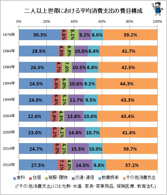 ↑ 二人以上世帯における平均消費支出の費用構成
