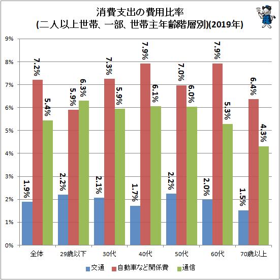 ↑ 消費支出の費用比率(二人以上世帯、一部、世帯主年齢階層別)(2019年)