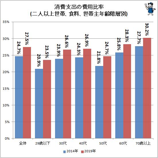 ↑ 消費支出の費用比率(二人以上世帯、食料、世帯主年齢階層別)