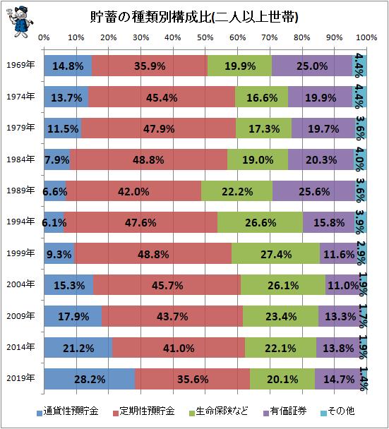 ↑ 貯蓄の種類別構成比(二人以上世帯)