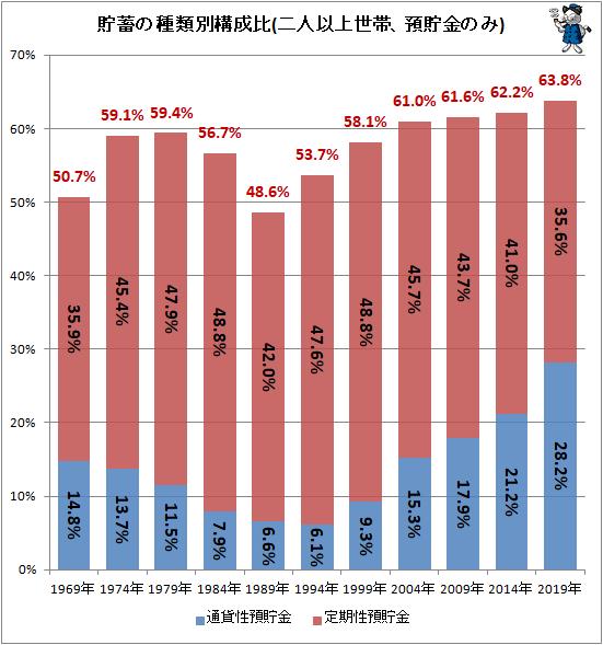↑ 貯蓄の種類別構成比(二人以上世帯、預貯金のみ)