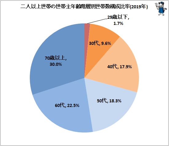 ↑ 二人以上世帯の世帯主年齢階層別世帯数構成比率(2019年)