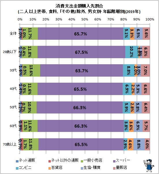 ↑ 消費支出金額購入先割合(二人以上世帯、食料、「その他」除外、男女別・年齢階層別)(2019年)