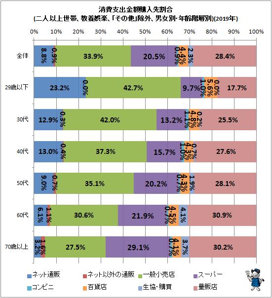 ↑ 消費支出金額購入先割合(二人以上世帯、教養娯楽、「その他」除外、男女別・年齢階層別)(2019年)