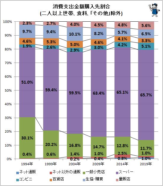 ↑ 消費支出金額購入先割合(二人以上世帯、食料、「その他」除外)
