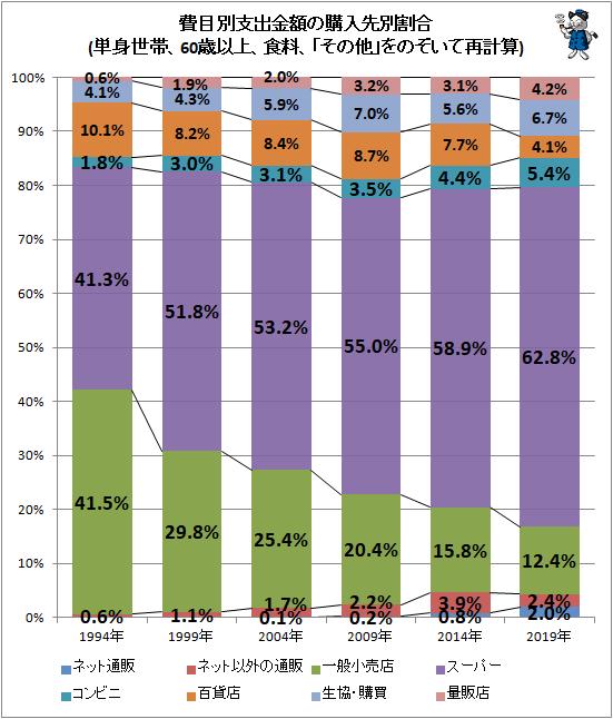↑ 費目別支出金額の購入先別割合(単身世帯、60歳以上、食料、「その他」をのぞいて再計算)(再録)