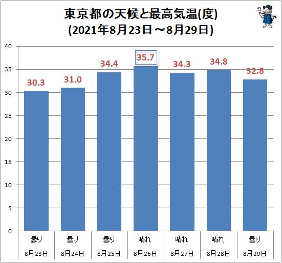 ↑ 東京都の天候と最高気温(度)(2021年8月23日-8月29日)