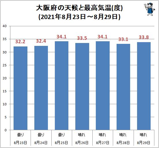 ↑ 大阪府の天候と最高気温(度)(2021年8月23日-8月29日)