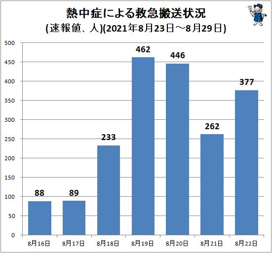 ↑ 熱中症による救急搬送状況(速報値、人)(2021年8月23日-8月29日)