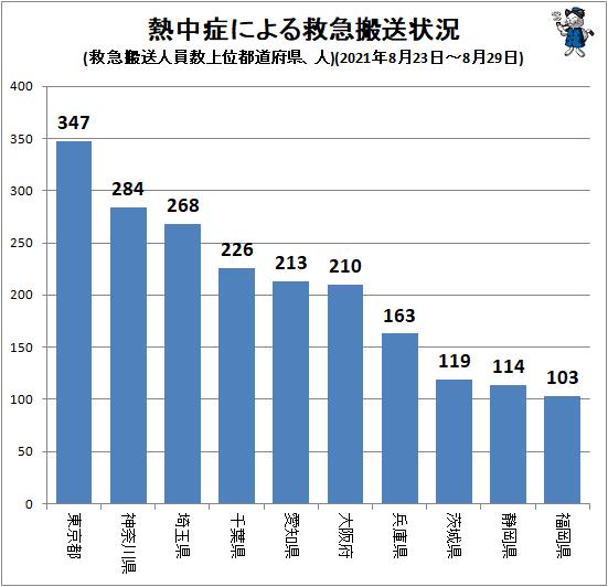 ↑ 熱中症による救急搬送状況(救急搬送人員数上位都道府県、人)(2021年8月23日-8月29日)