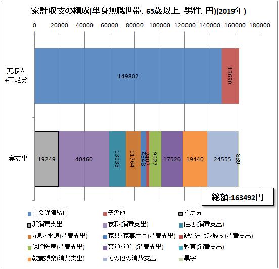 ↑ 家計収支の構成(単身無職世帯、65歳以上、男性、円)(2019年)