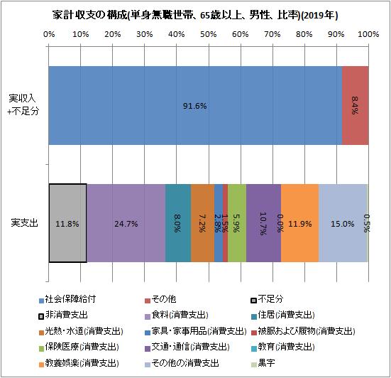 ↑ 家計収支の構成(単身無職世帯、65歳以上、男性、比率)(2019年)