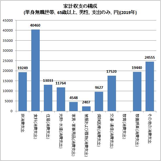 ↑ 家計収支の構成(単身無職世帯、65歳以上、男性、支出のみ、円)(2019年)