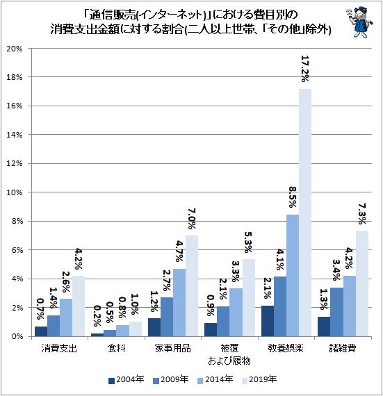 ↑ 「通信販売(インターネット)」における費目別の消費支出金額に対する割合(二人以上世帯、「その他」除外)