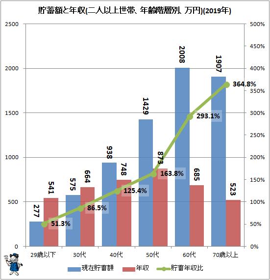 ↑ 貯蓄額と年収(二人以上世帯、年齢階層別、万円)(2019年)