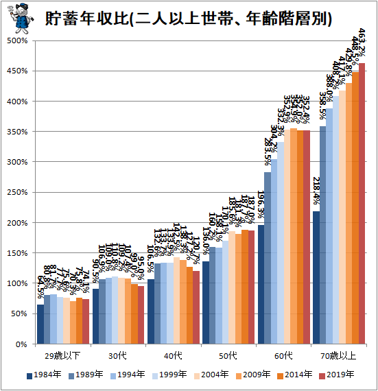 ↑ 貯蓄年収比(二人以上世帯、年齢階層別)