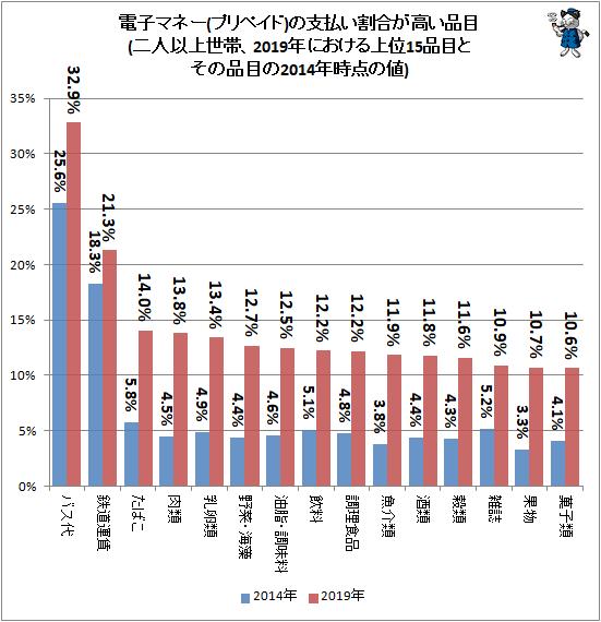 ↑ 電子マネー(プリペイド)の支払い割合が高い品目(二人以上世帯、2019年における上位15品目とその品目の2014年時点の値)